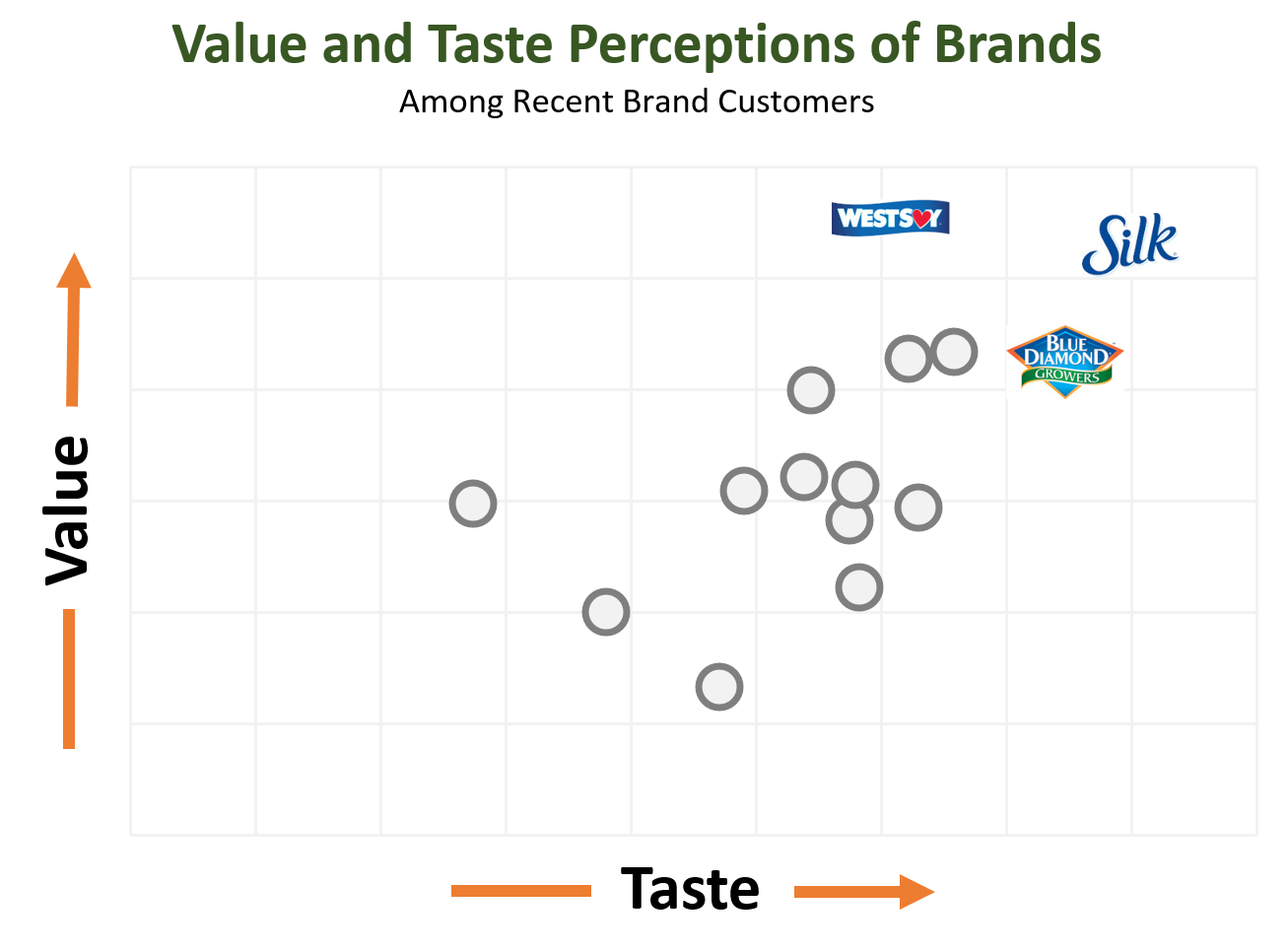 Plant-Based Brands - Taste and Value